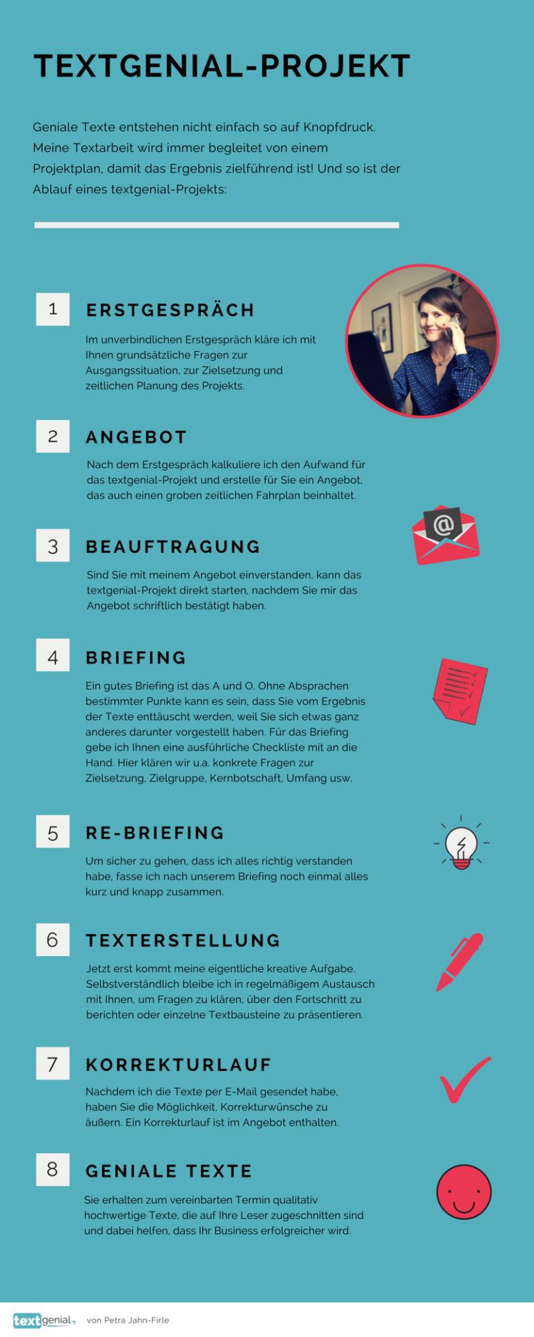 Infografik: Ablauf eines textgenial-Projekts